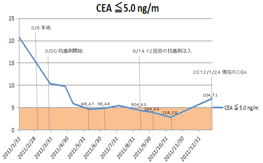 CEAの推移.jpg