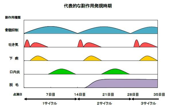 folfiri 副作用発現時期chart.jpg